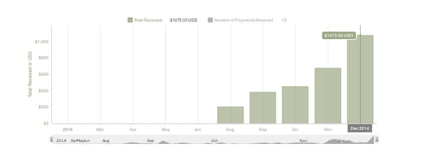 PayPal activity for 2014
