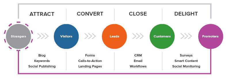 Inbound Methodology of Hubspot