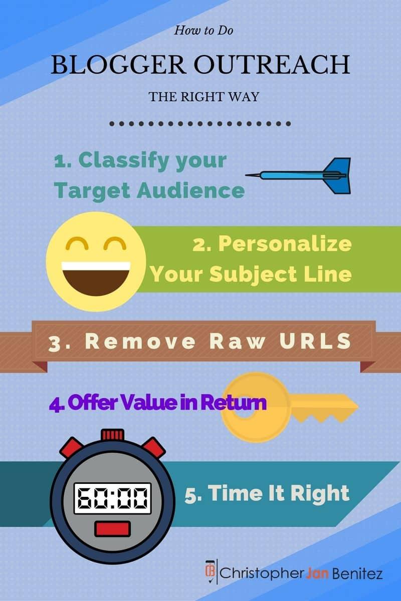 Blogger Outreach Basics Infotext