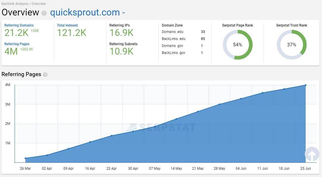 serpstat backlink dashboard