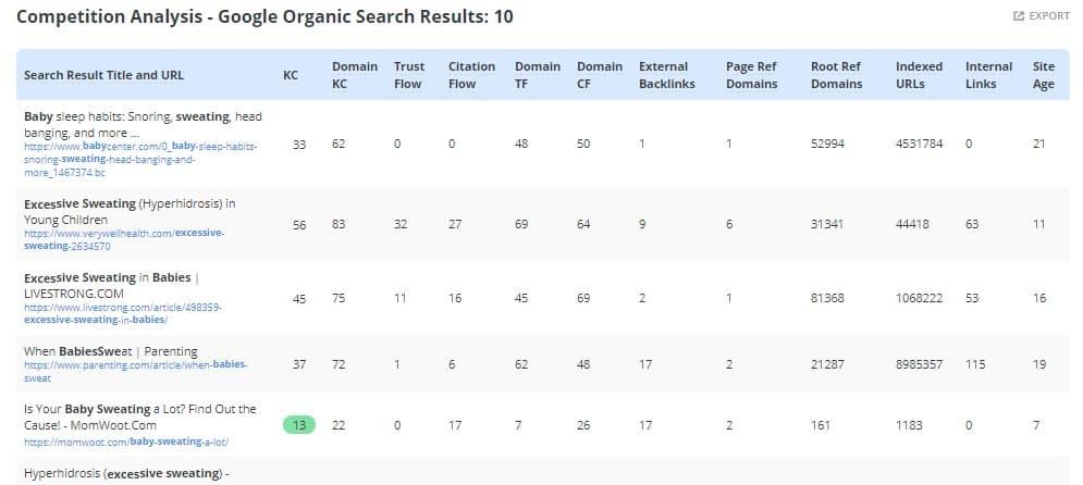 ltp organic results