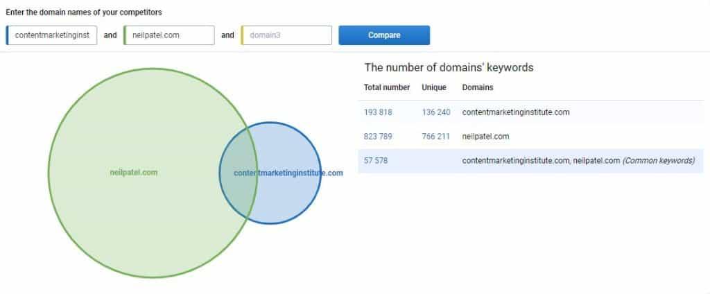 serpstat - domain vs domain